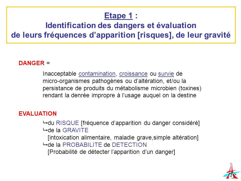 Etape 1 : Identification des dangers et évaluation de leurs fréquences d'apparition [risques], de leur gravité